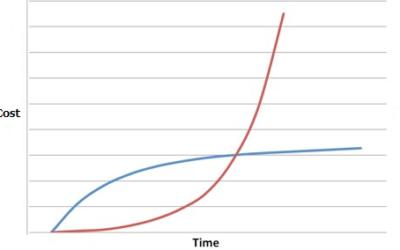 5 pasos para implantar un proceso ágil